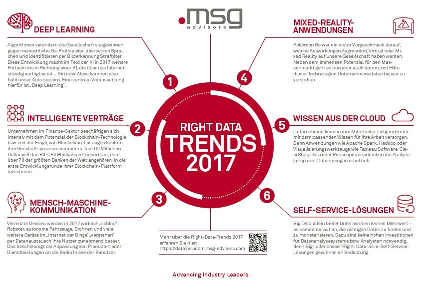 Msg Aktuell Right Data Trends 2017